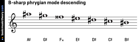 B-sharp phrygian mode descending