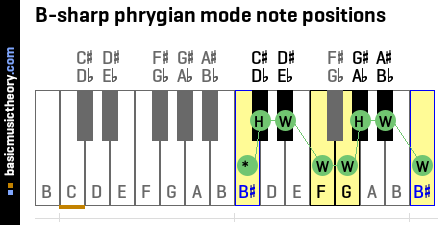 B-sharp phrygian mode note positions