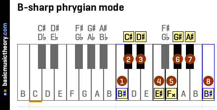B-sharp phrygian mode