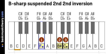 B-sharp suspended 2nd 2nd inversion