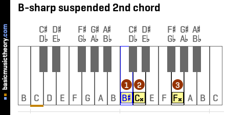 B-sharp suspended 2nd chord