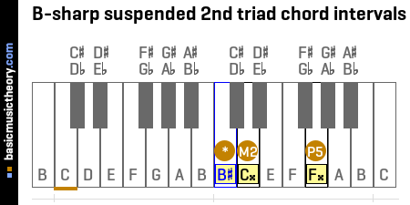 B-sharp suspended 2nd triad chord intervals