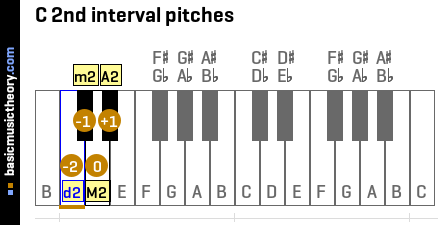 C 2nd interval pitches