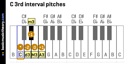 C 3rd interval pitches