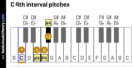 C 4th interval pitches