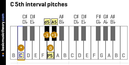 C 5th interval pitches