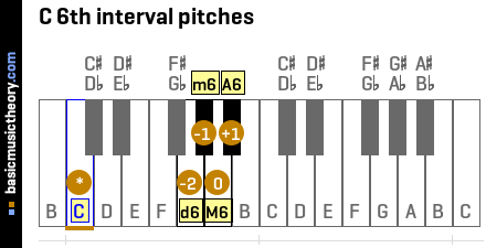 C 6th interval pitches