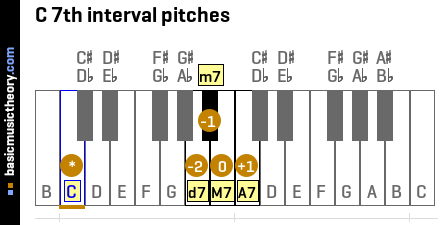 C 7th interval pitches