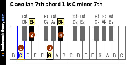 C aeolian 7th chord 1 is C minor 7th