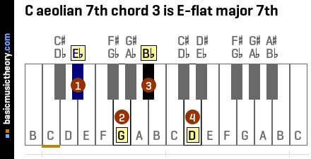 C aeolian 7th chord 3 is E-flat major 7th