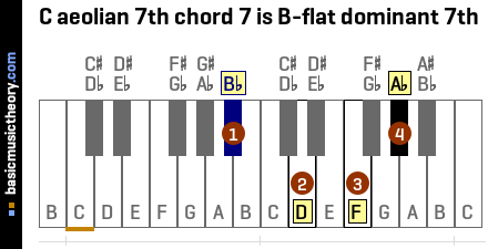 C aeolian 7th chord 7 is B-flat dominant 7th