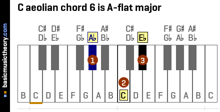 C aeolian chord 6 is A-flat major
