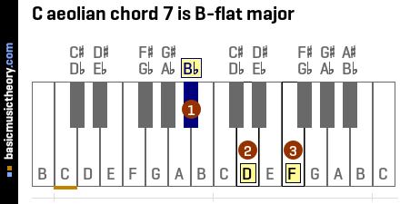 C aeolian chord 7 is B-flat major
