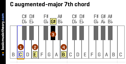 C augmented-major 7th chord