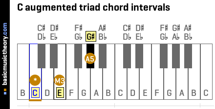 C augmented triad chord intervals