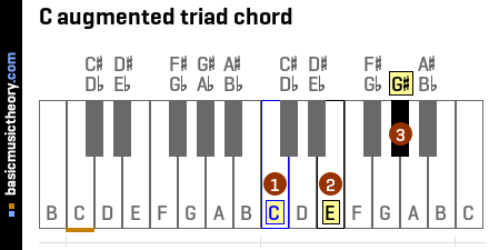 C augmented triad chord