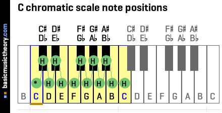 C chromatic scale note positions