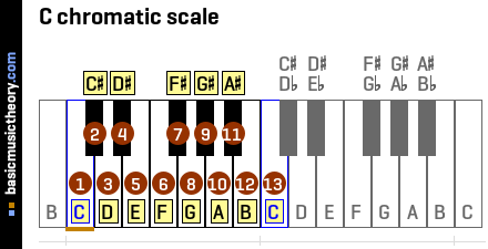 C chromatic scale