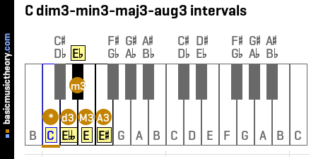 C dim3-min3-maj3-aug3 intervals