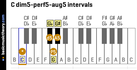 C dim5-perf5-aug5 intervals