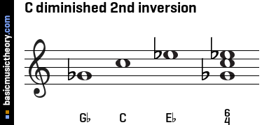C diminished 2nd inversion