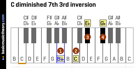 C diminished 7th 3rd inversion