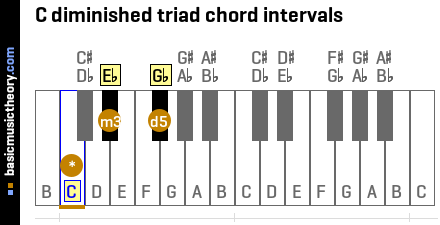 C diminished triad chord intervals