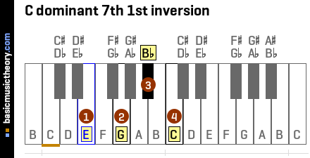C dominant 7th 1st inversion