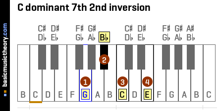 C dominant 7th 2nd inversion