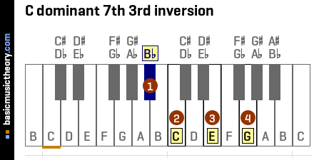 C dominant 7th 3rd inversion