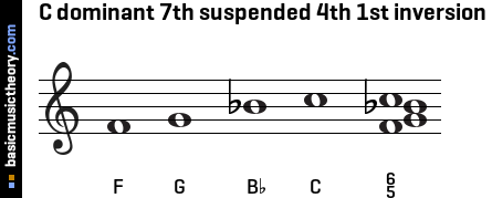 C dominant 7th suspended 4th 1st inversion