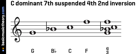 C dominant 7th suspended 4th 2nd inversion