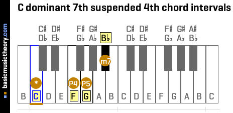 C dominant 7th suspended 4th chord intervals