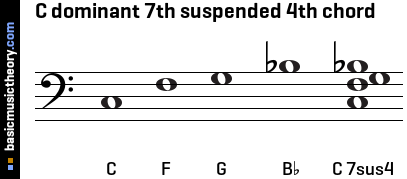 C dominant 7th suspended 4th chord