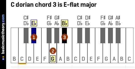 C dorian chord 3 is E-flat major