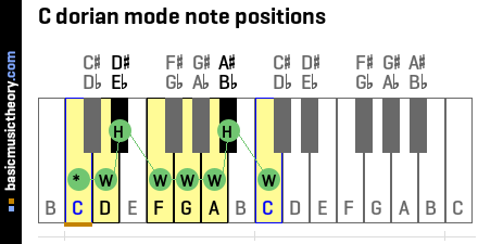 C dorian mode note positions