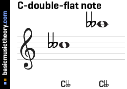 C-double-flat note