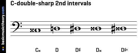 C-double-sharp 2nd intervals