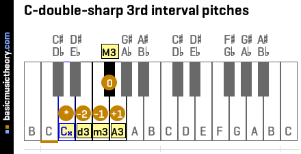 C-double-sharp 3rd interval pitches