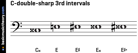 C-double-sharp 3rd intervals