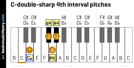 C-double-sharp 4th interval pitches