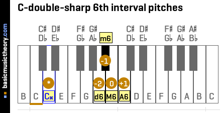 C-double-sharp 6th interval pitches