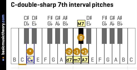 C-double-sharp 7th interval pitches