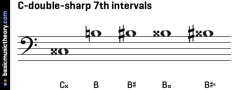 C-double-sharp 7th intervals