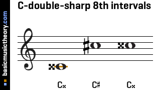 C-double-sharp 8th intervals