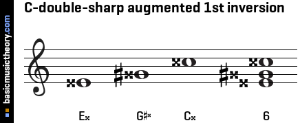 C-double-sharp augmented 1st inversion