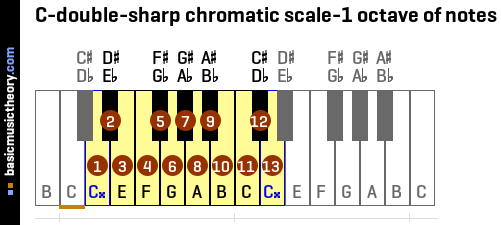 C-double-sharp chromatic scale-1 octave of notes