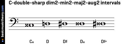 C-double-sharp dim2-min2-maj2-aug2 intervals