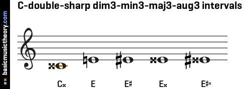 C-double-sharp dim3-min3-maj3-aug3 intervals