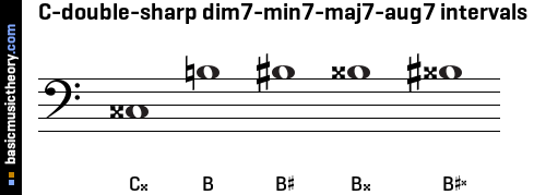 C-double-sharp dim7-min7-maj7-aug7 intervals